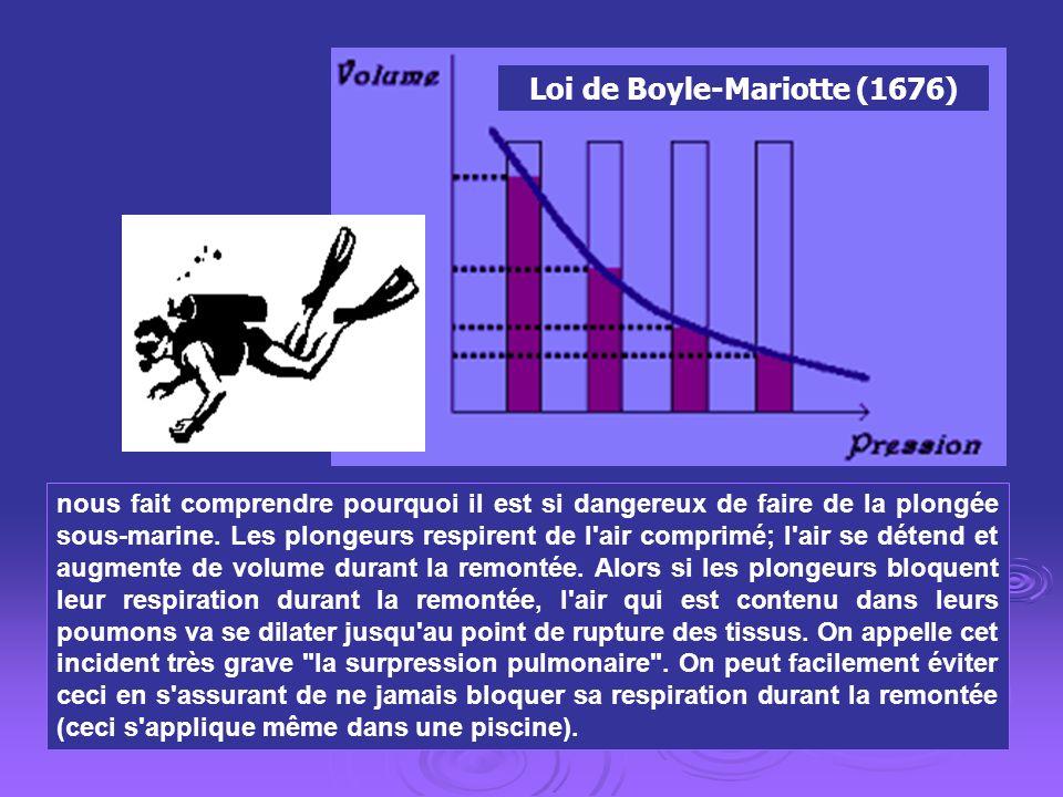 Loi de Boyle-Mariotte (1676)