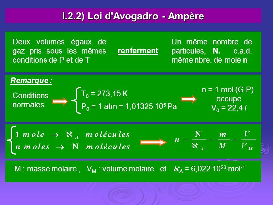 I.2.2) Loi d Avogadro - Ampère