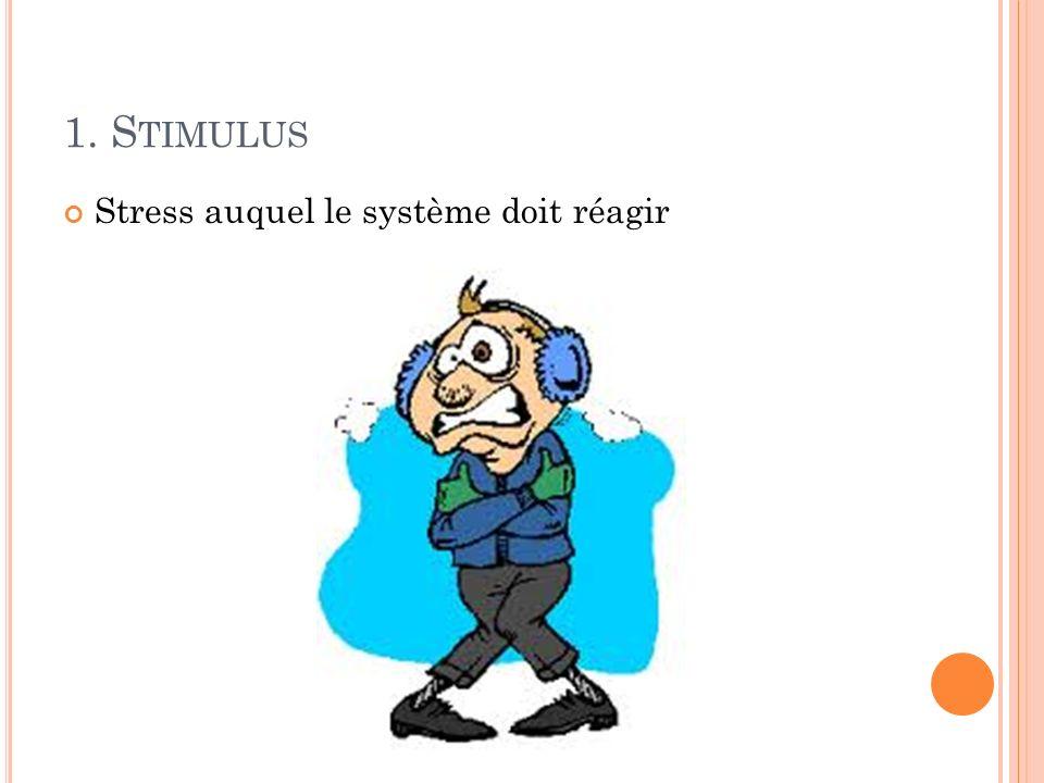 1. Stimulus Stress auquel le système doit réagir