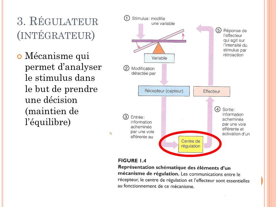 3. Régulateur (intégrateur)