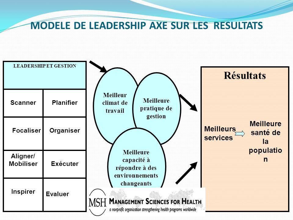 MODELE DE LEADERSHIP AXE SUR LES RESULTATS