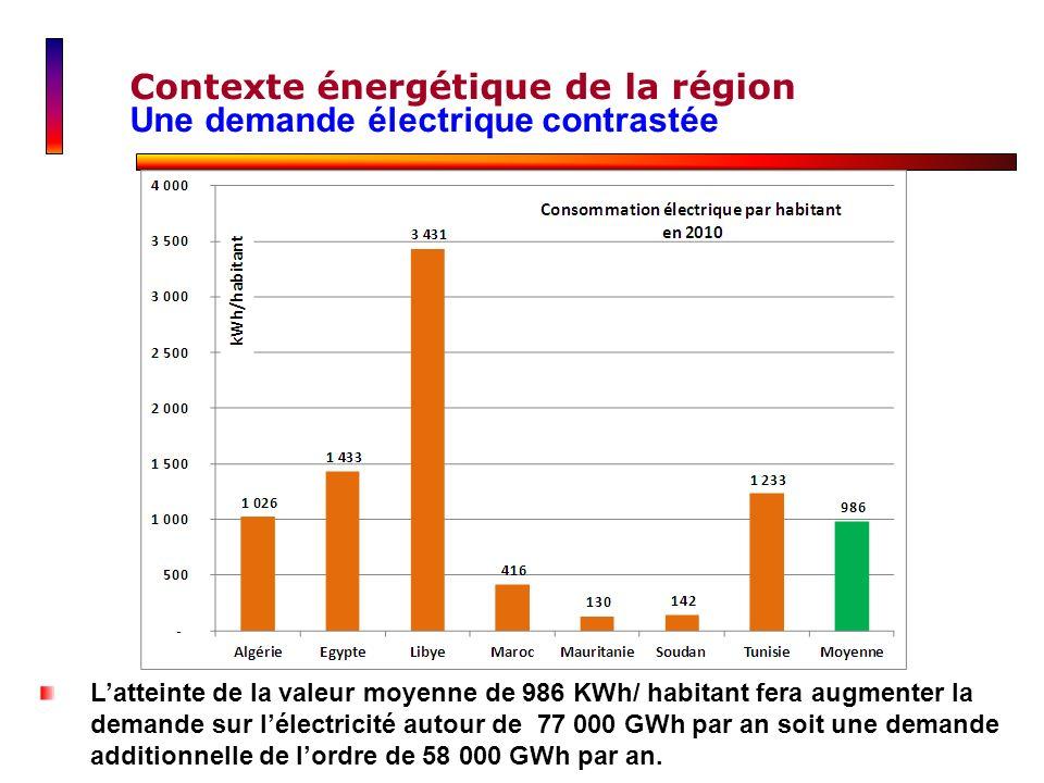 Contexte énergétique de la région Une demande électrique contrastée