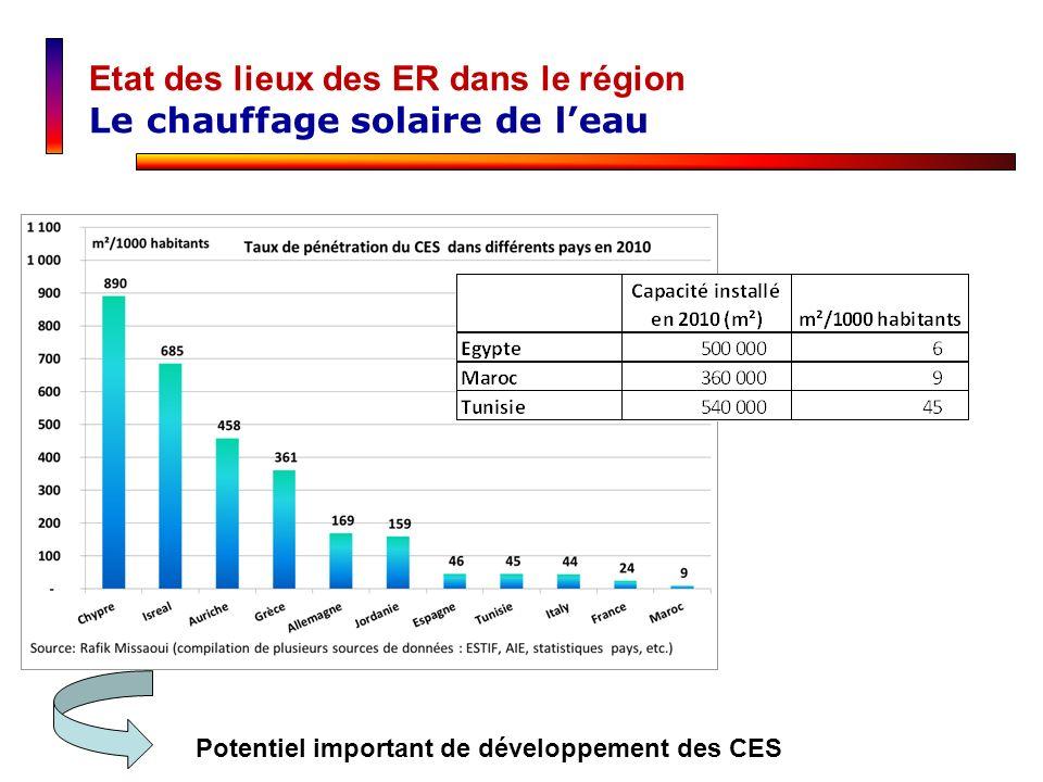 Etat des lieux des ER dans le région Le chauffage solaire de l'eau