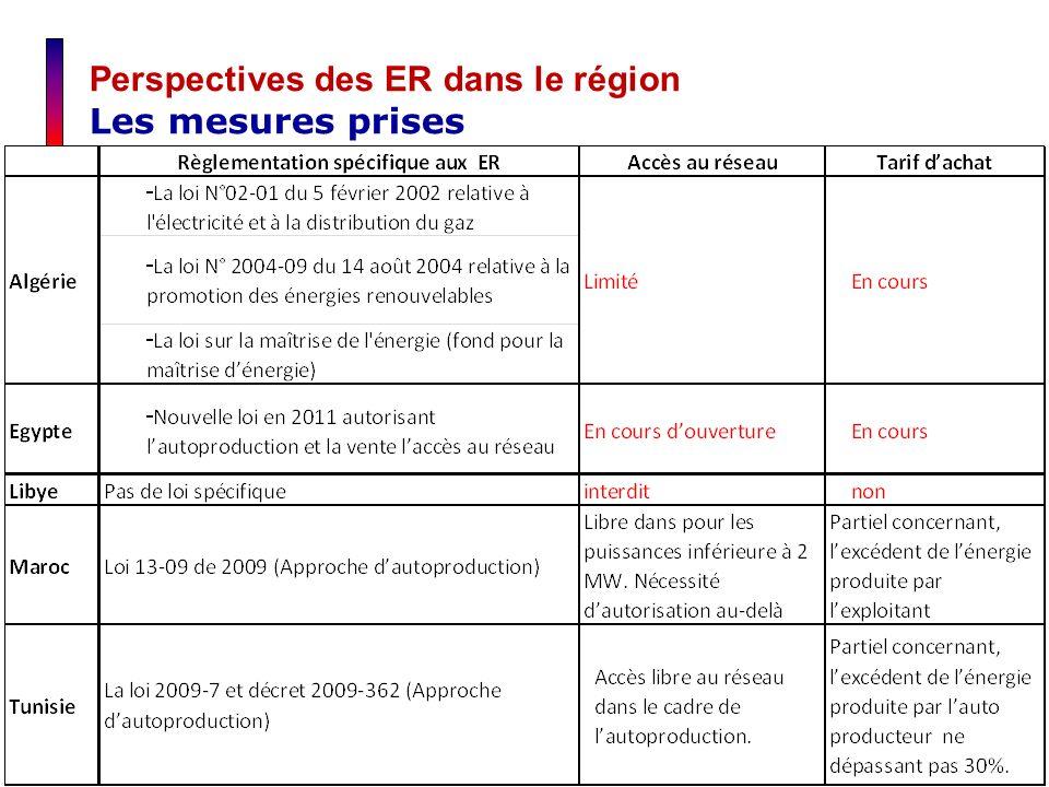 Perspectives des ER dans le région