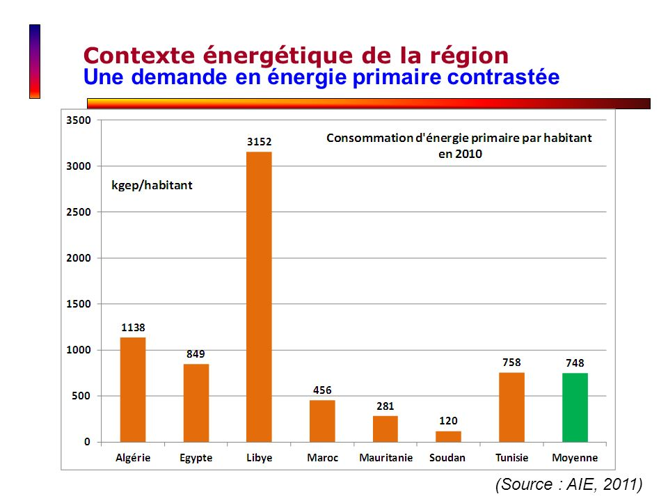 Contexte énergétique de la région