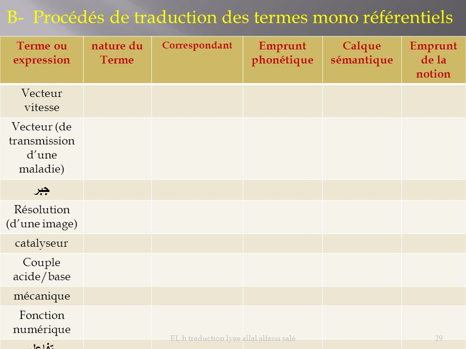 B- Procédés de traduction des termes mono référentiels
