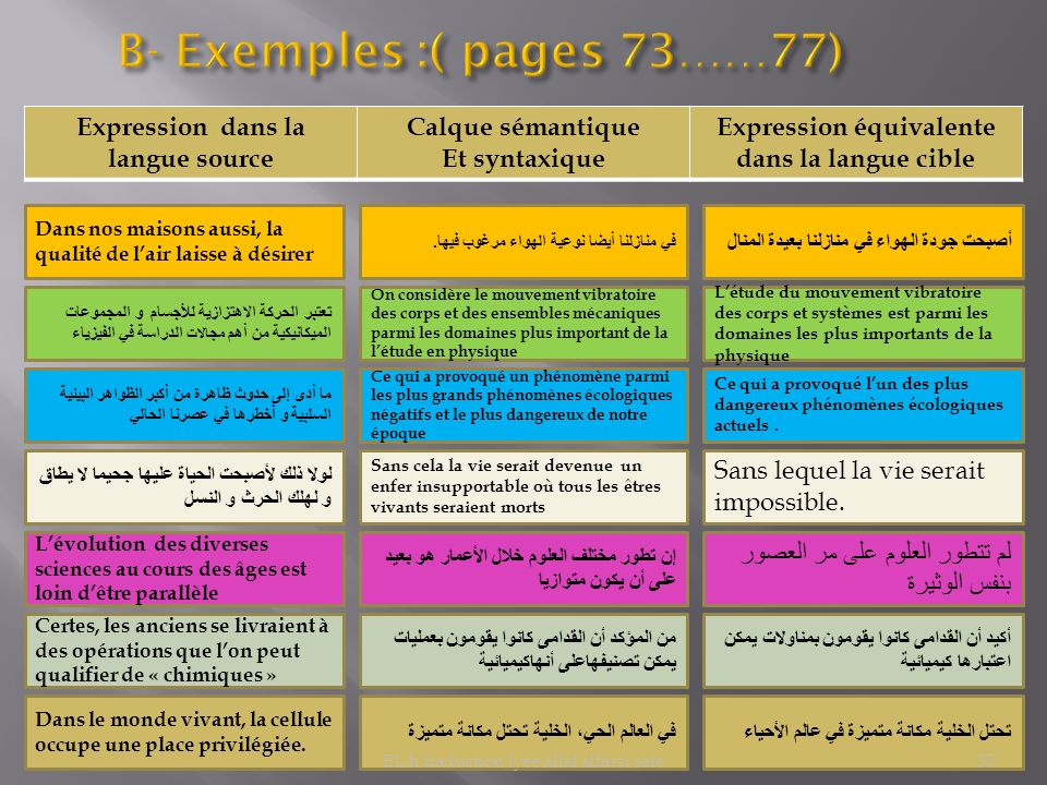 B- Exemples :( pages 73……77)
