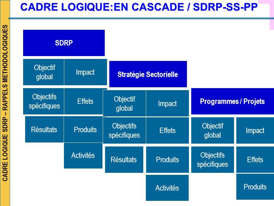 CADRE LOGIQUE:EN CASCADE / SDRP-SS-PP Stratégie Sectorielle