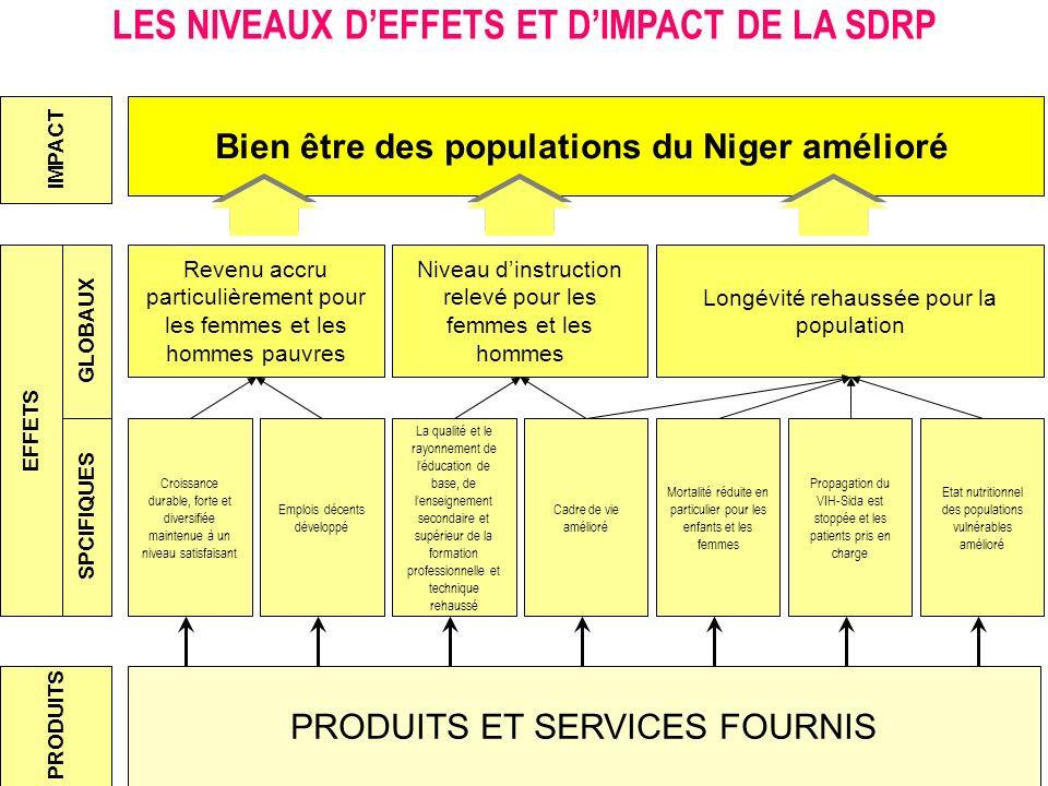 LES NIVEAUX D'EFFETS ET D'IMPACT DE LA SDRP