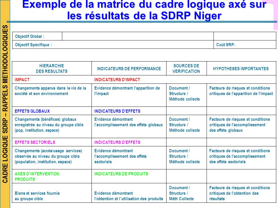 Exemple de la matrice du cadre logique axé sur les résultats de la SDRP Niger