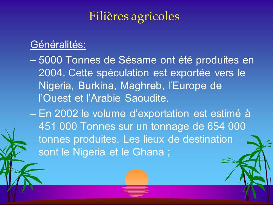 Filières agricoles Généralités: