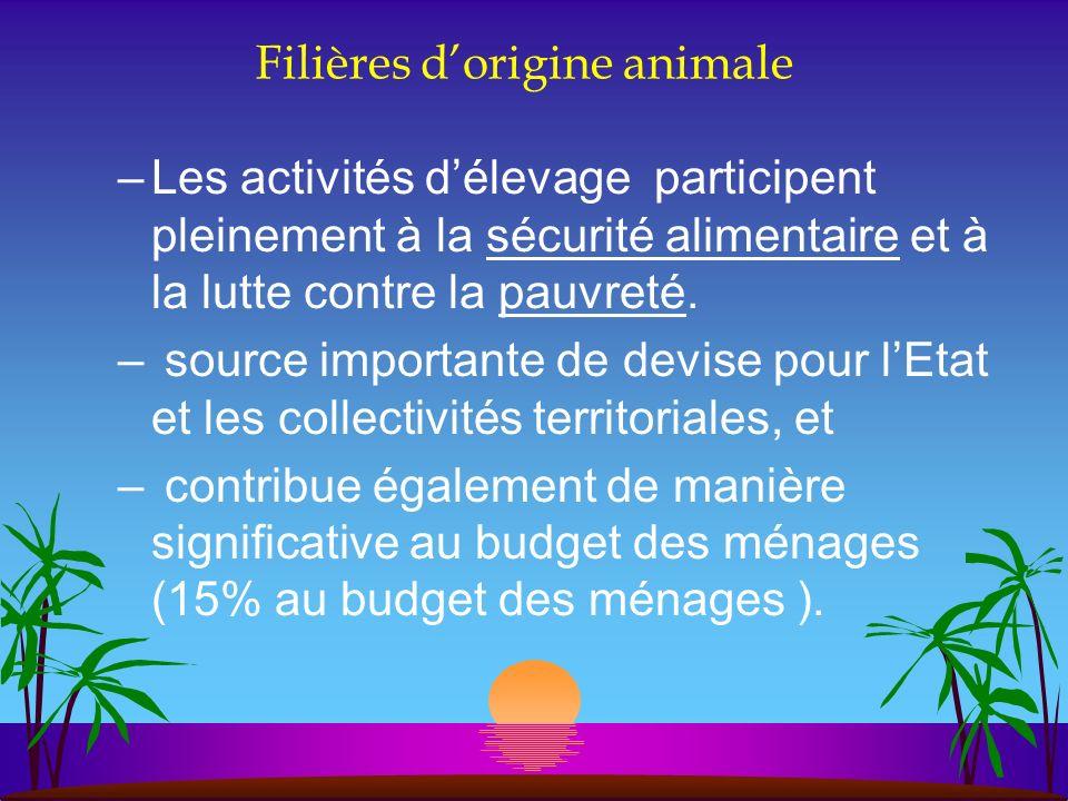 Filières d'origine animale