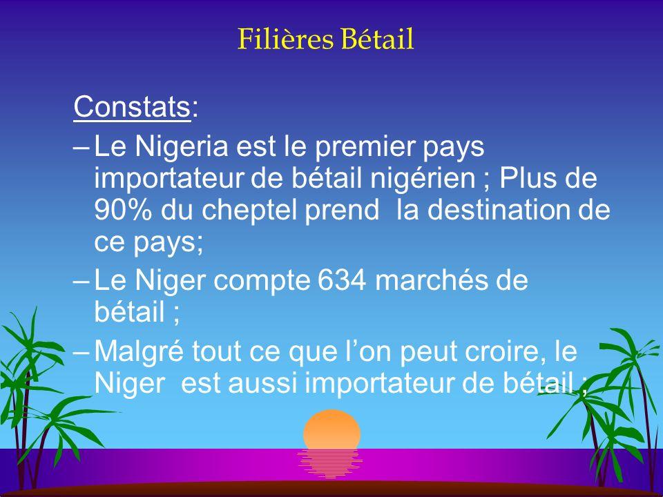 Filières Bétail Constats: Le Nigeria est le premier pays importateur de bétail nigérien ; Plus de 90% du cheptel prend la destination de ce pays;