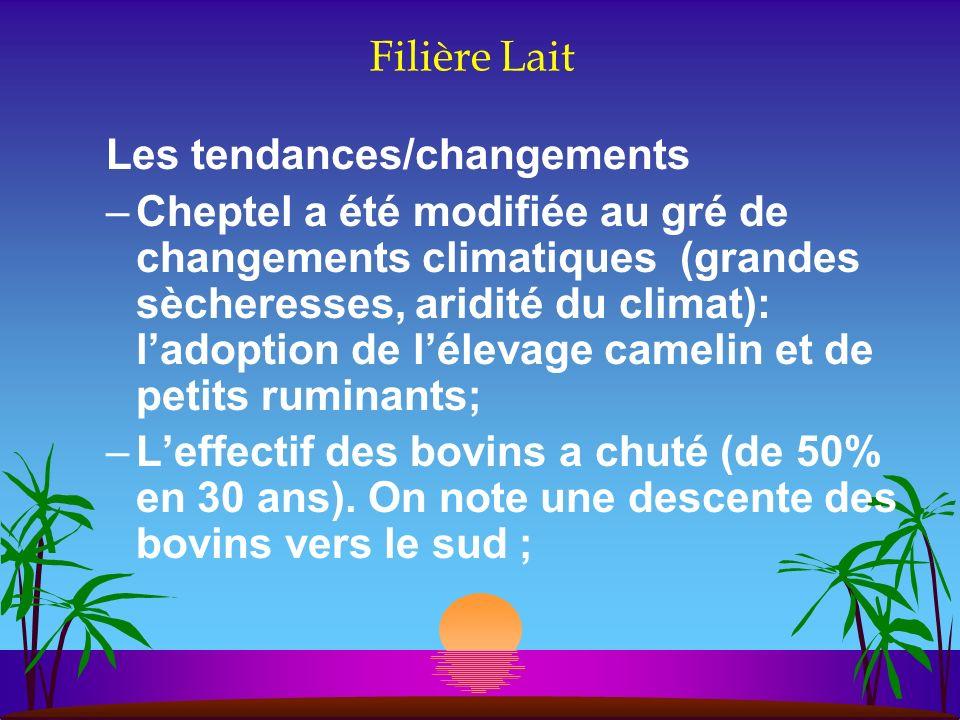 Filière Lait Les tendances/changements.