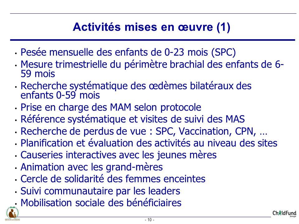 Activités mises en œuvre (1)