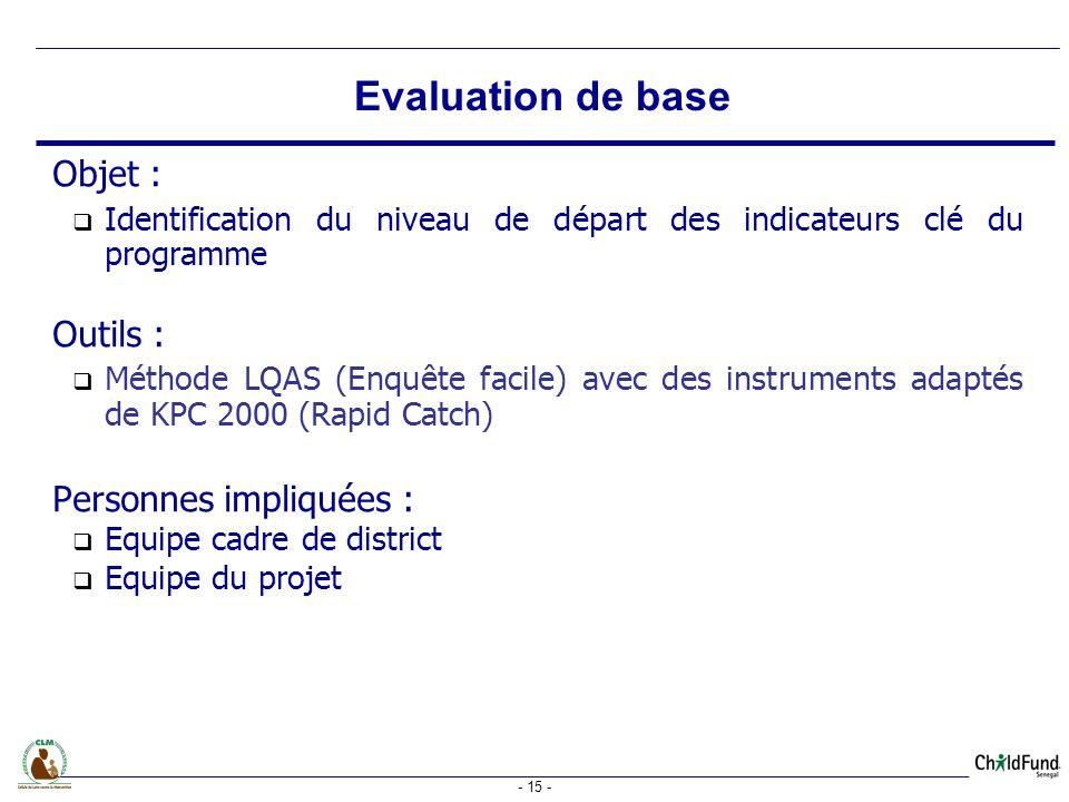 Evaluation de base Objet : Outils : Personnes impliquées :