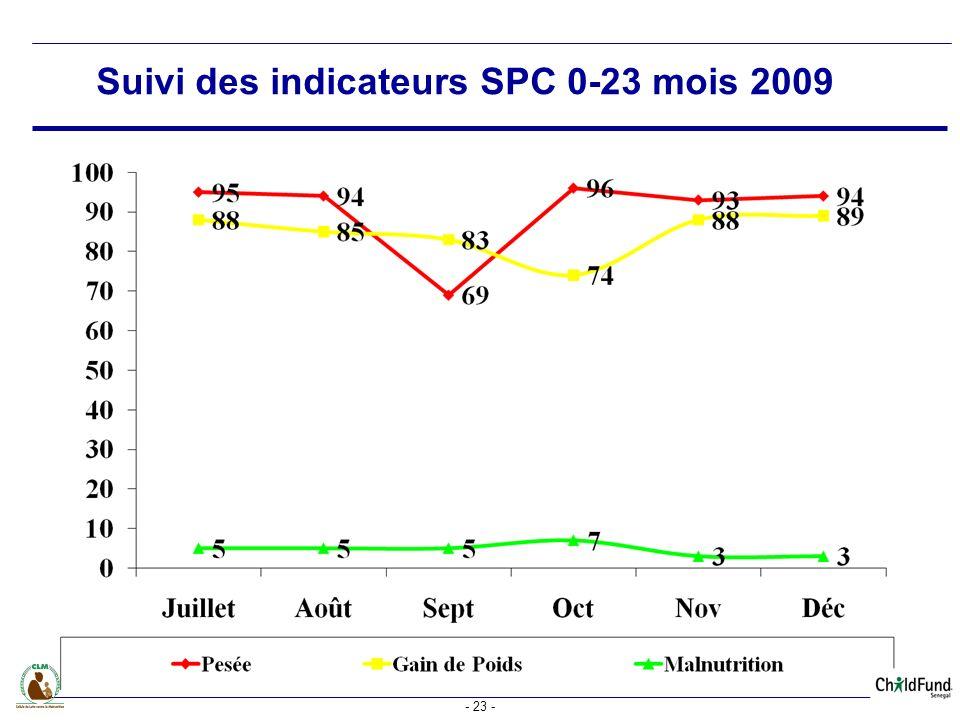 Suivi des indicateurs SPC 0-23 mois 2009