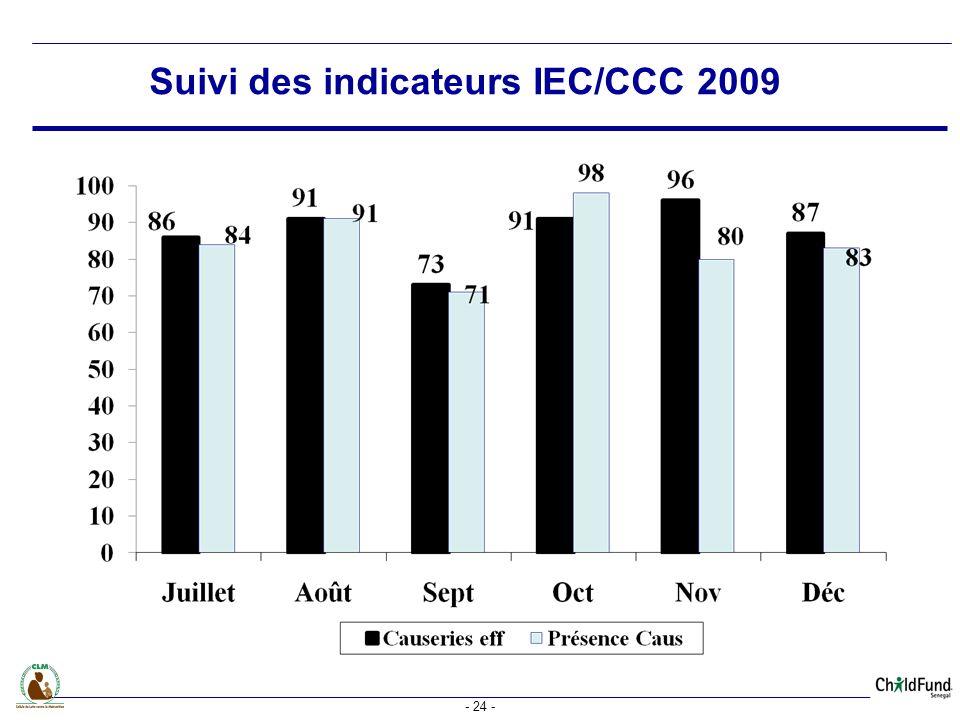Suivi des indicateurs IEC/CCC 2009