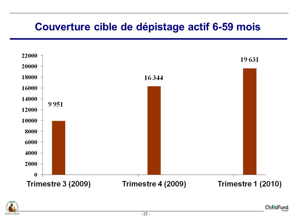 Couverture cible de dépistage actif 6-59 mois