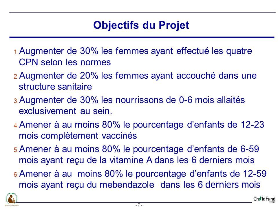 Objectifs du Projet Augmenter de 30% les femmes ayant effectué les quatre CPN selon les normes.