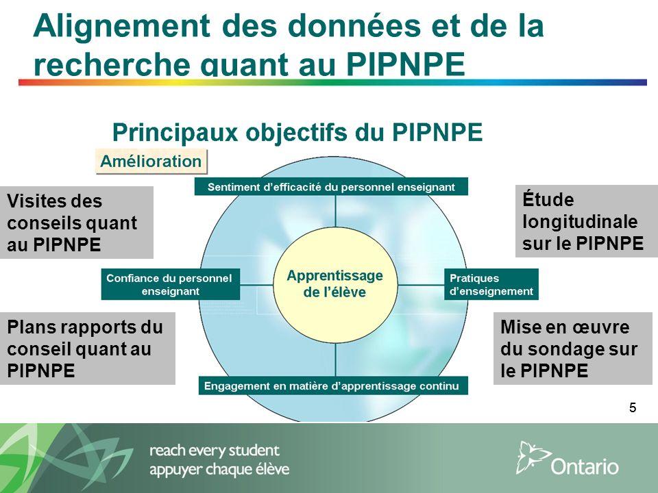 Alignement des données et de la recherche quant au PIPNPE