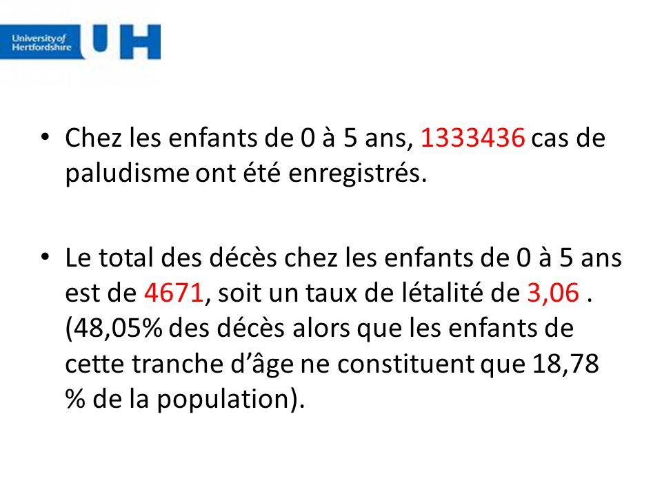 Chez les enfants de 0 à 5 ans, 1333436 cas de paludisme ont été enregistrés.