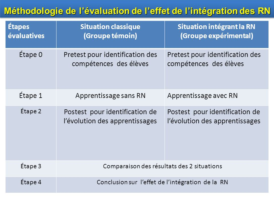 Méthodologie de l'évaluation de l'effet de l'intégration des RN