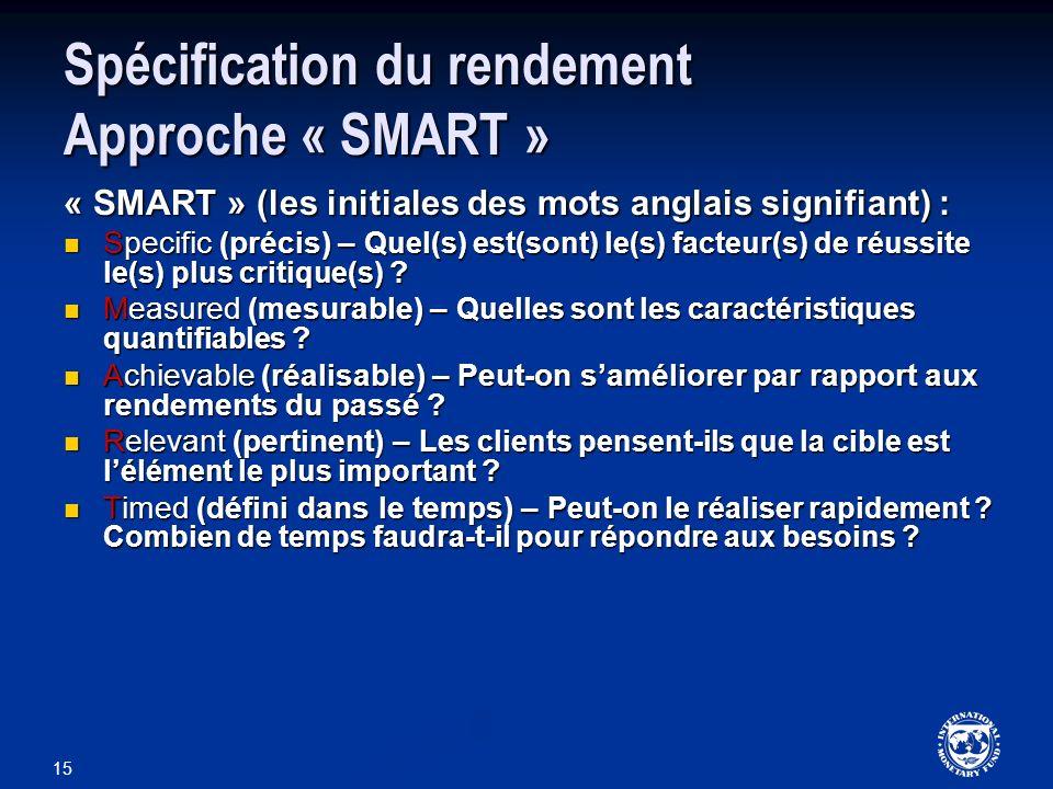 Spécification du rendement Approche « SMART »