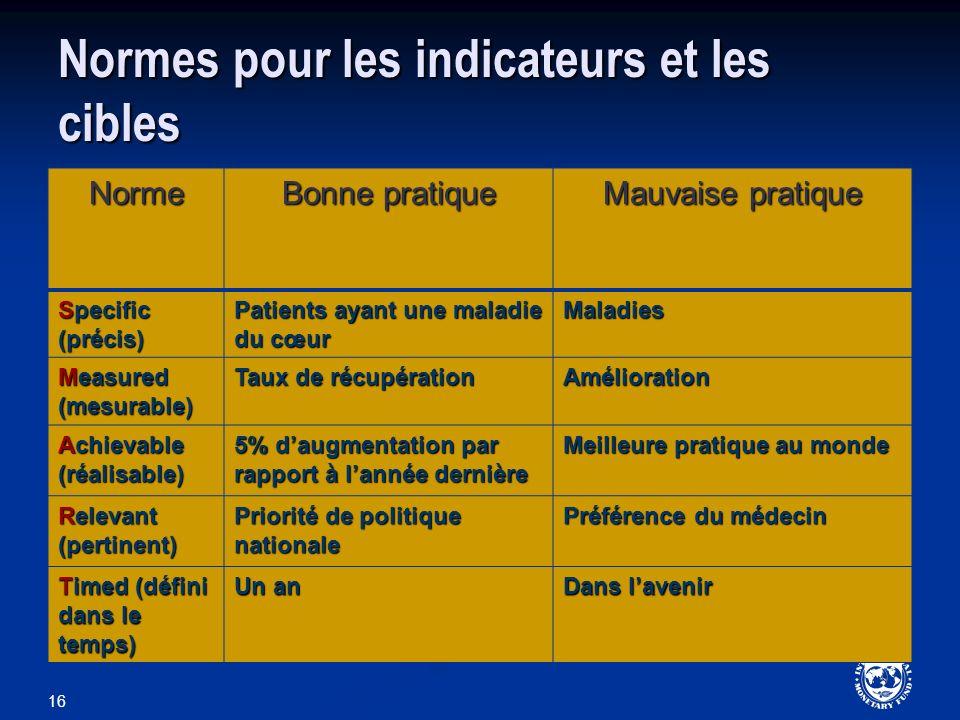 Normes pour les indicateurs et les cibles