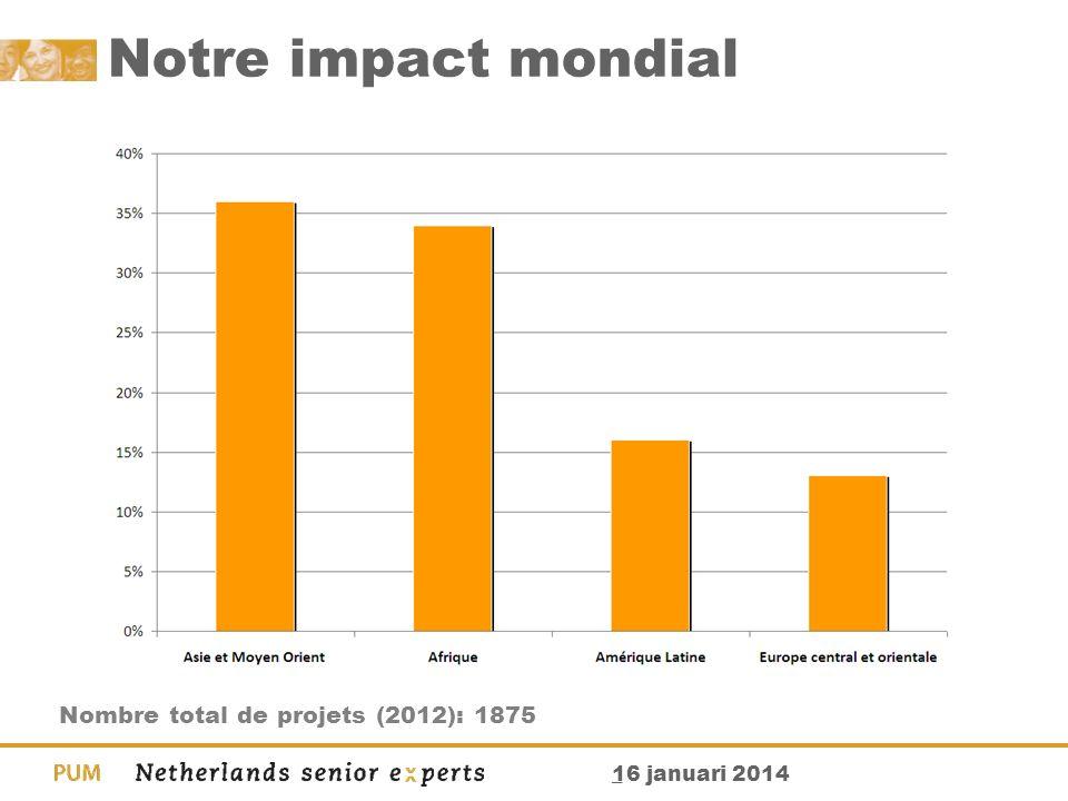 Notre impact mondial Nombre total de projets (2012): 1875 _