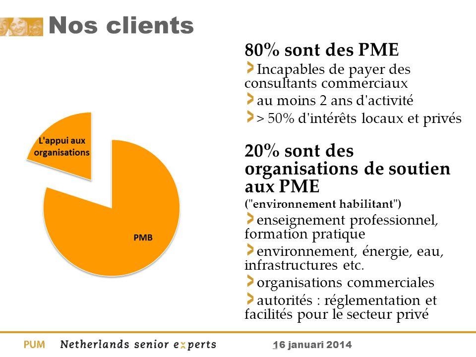 Nos clients 80% sont des PME