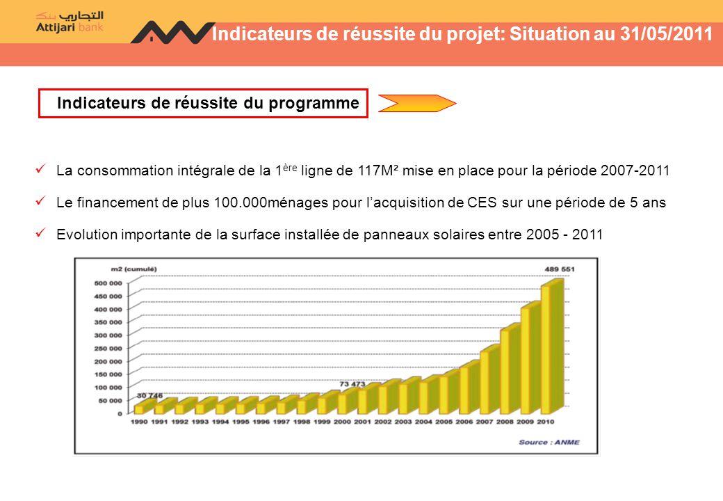 Indicateurs de réussite du projet: Situation au 31/05/2011