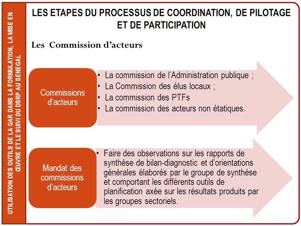 Les Commission d'acteurs