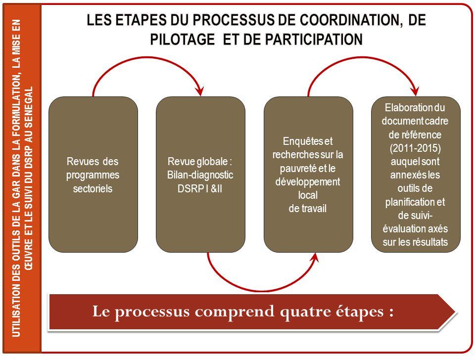 Le processus comprend quatre étapes :