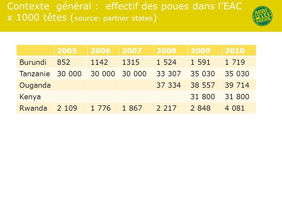 Contexte général : effectif des poues dans l'EAC x 1000 têtes (source: partner states)
