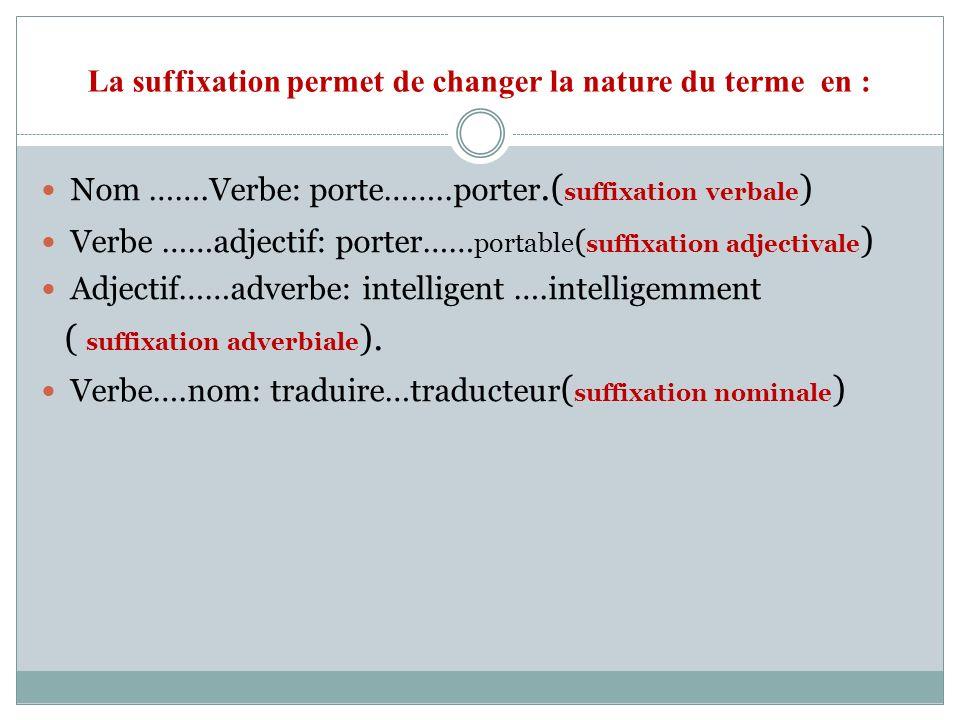 La suffixation permet de changer la nature du terme en :