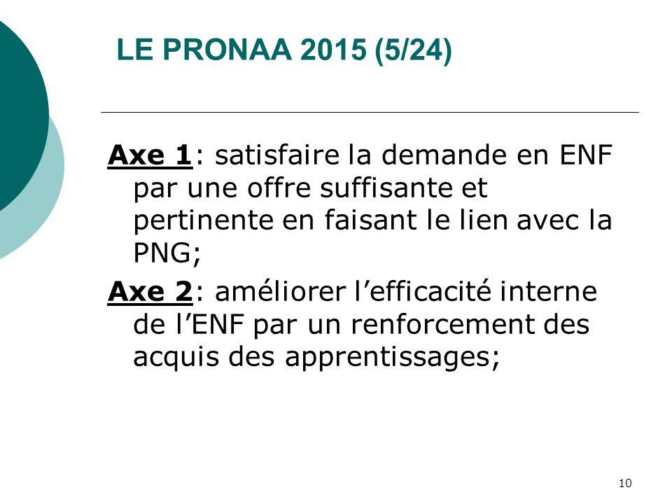 LE PRONAA 2015 (5/24) Axe 1: satisfaire la demande en ENF par une offre suffisante et pertinente en faisant le lien avec la PNG;