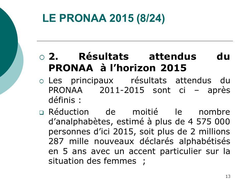 LE PRONAA 2015 (8/24) 2. Résultats attendus du PRONAA à l'horizon 2015