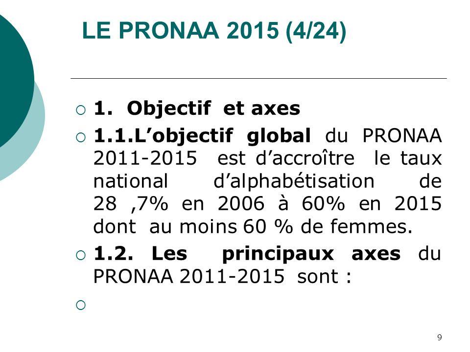 LE PRONAA 2015 (4/24) 1. Objectif et axes
