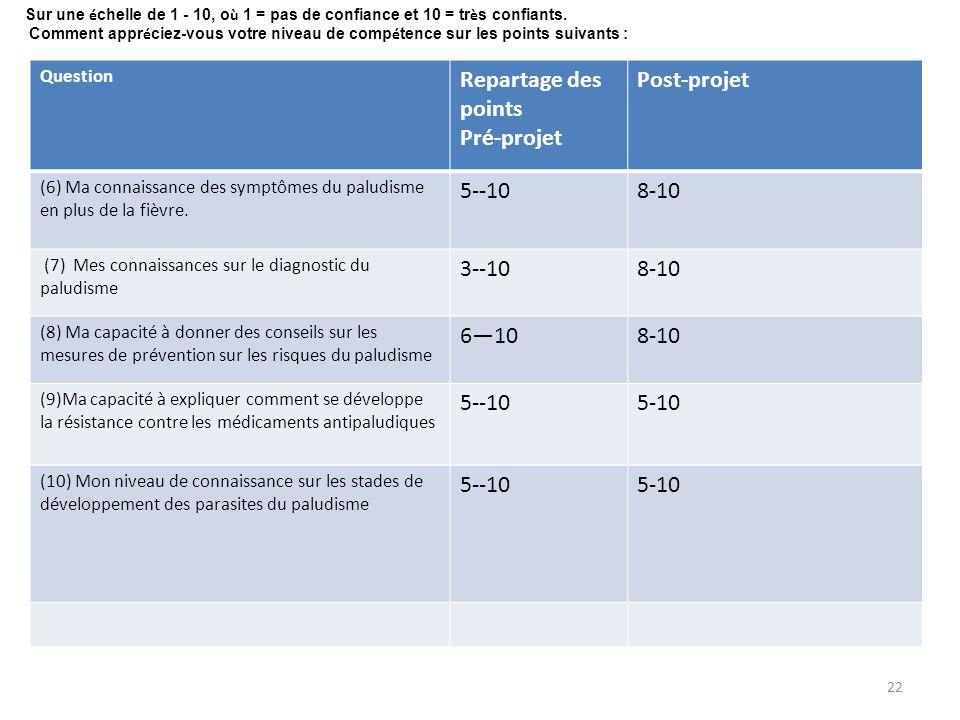 Repartage des points Pré-projet Post-projet 5--10 8-10 3--10 6—10 5-10