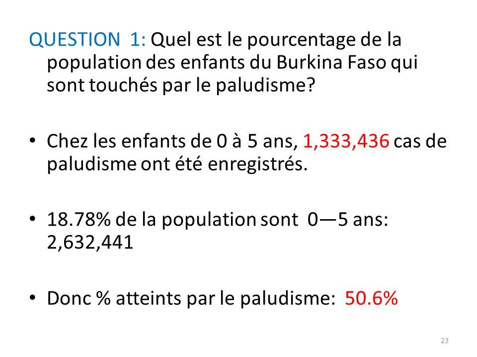 QUESTION 1: Quel est le pourcentage de la population des enfants du Burkina Faso qui sont touchés par le paludisme