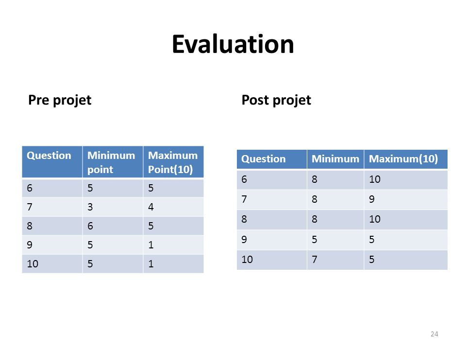Evaluation Pre projet Post projet Question Minimum point Maximum