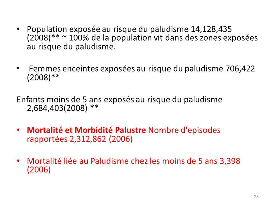 Population exposée au risque du paludisme 14,128,435 (2008)