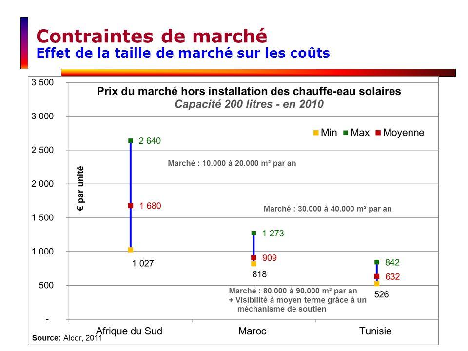 Contraintes de marché Effet de la taille de marché sur les coûts