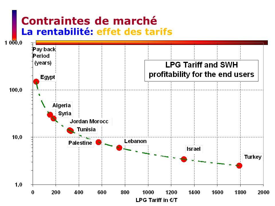 Contraintes de marché La rentabilité: effet des tarifs