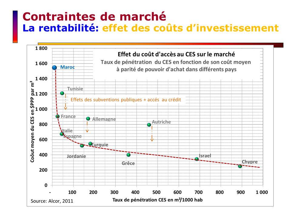 Contraintes de marché La rentabilité: effet des coûts d'investissement