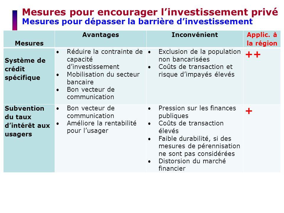 Mesures pour encourager l'investissement privé