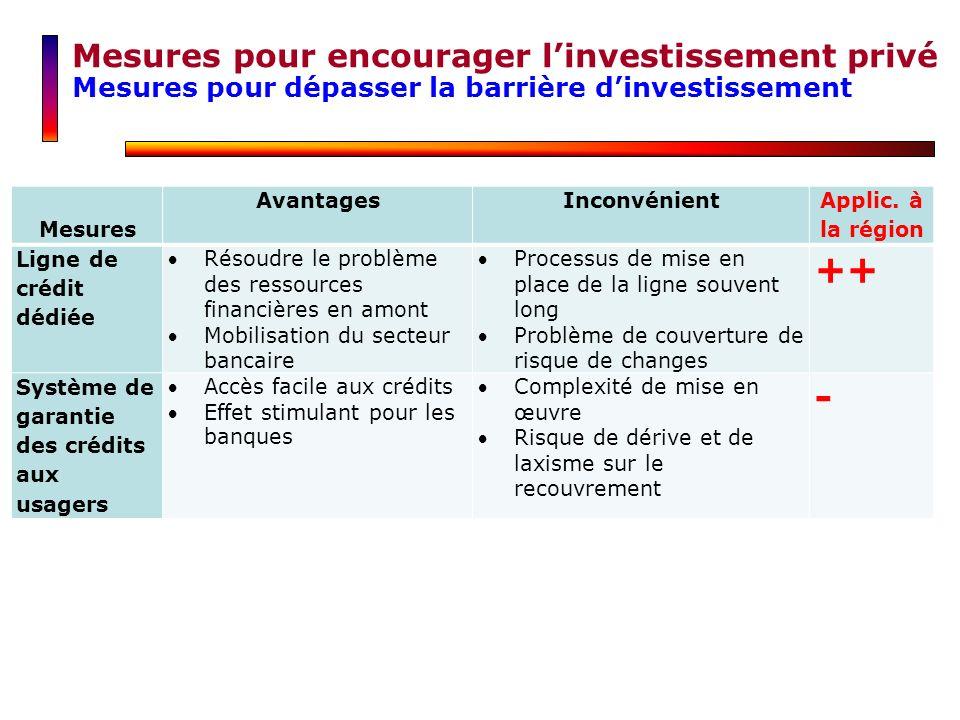 ++ - Mesures pour encourager l'investissement privé