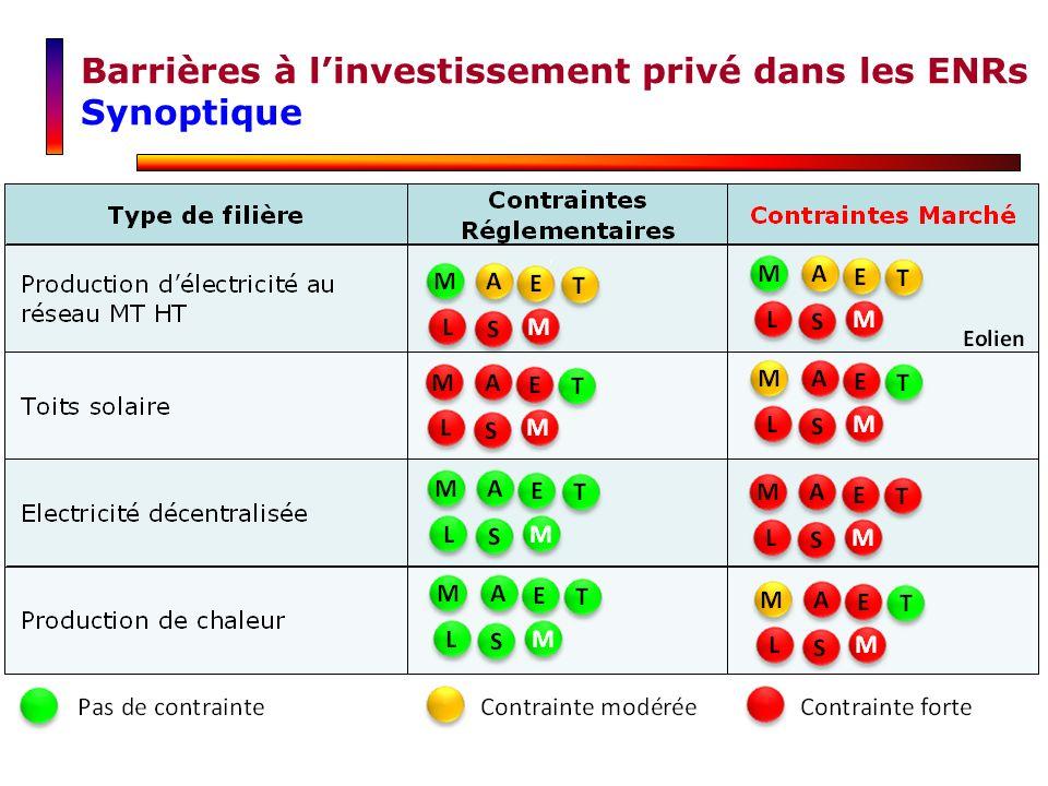 Barrières à l'investissement privé dans les ENRs