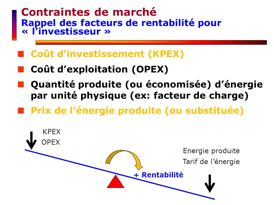 Contraintes de marché Rappel des facteurs de rentabilité pour « l'investisseur » Coût d'investissement (KPEX)
